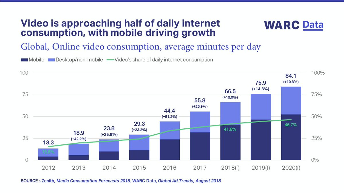 Graph showing global, online video consumption.