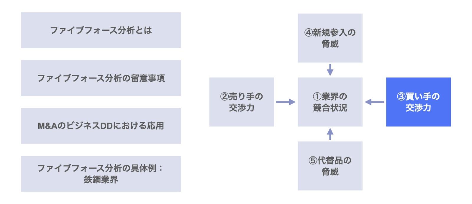 ファイブフォース分析における買い手(顧客)の交渉力