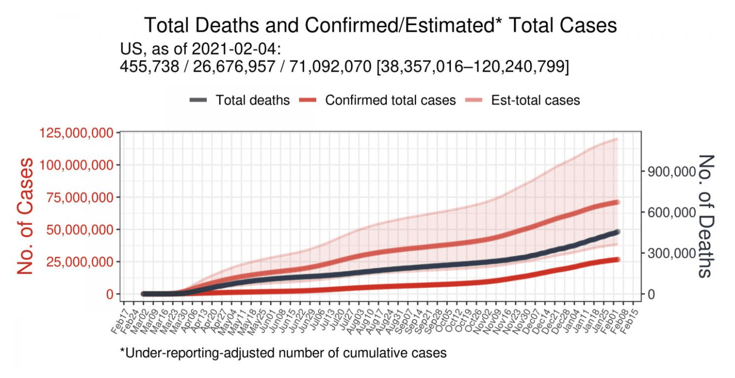 Estimate of actual number of cumulative cases after adjusting for underreporting versus the number of reported, or lab-confirmed, cases. (Shaded area represents possible range of cumulative cases given uncertainties surrounding COVID-19.)