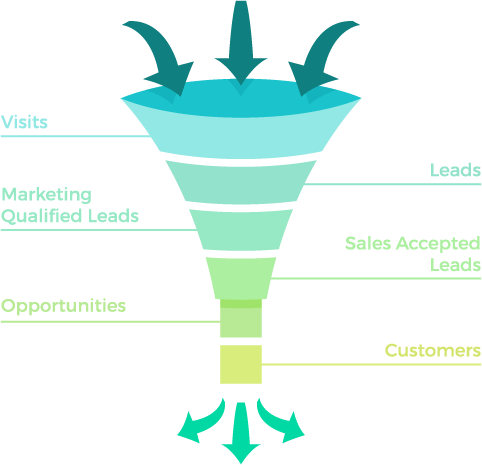 business funnel. visits, leads, marketing qualified leads, sales accepted leads, opportunites, customers