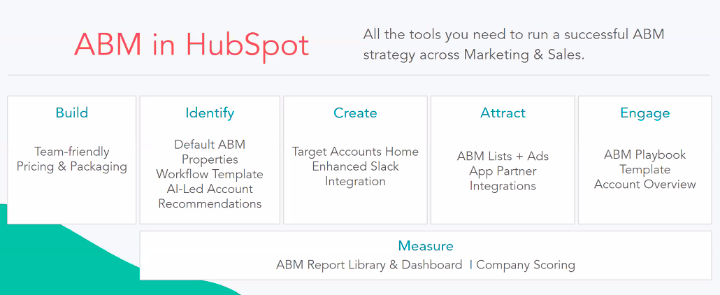 How to use ABM in HubSpot