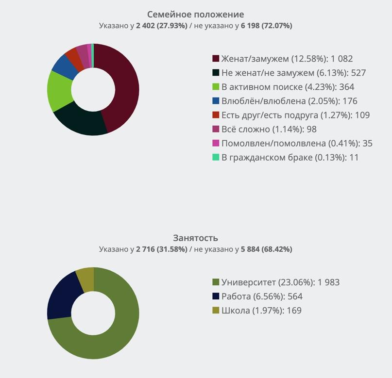 Демографический портрет активной целевой аудитории А.Навального из ТОП-10 во ВКонтакте. Часть 3., изображение №9