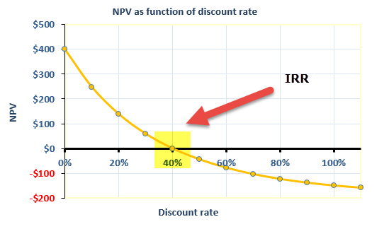 NPV as a function of discount rate. IRR is when NPV is $0