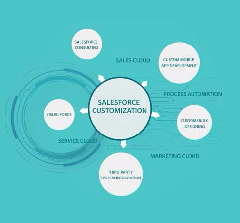 Why are Businesses adopting Salesforce Customization to create Success?