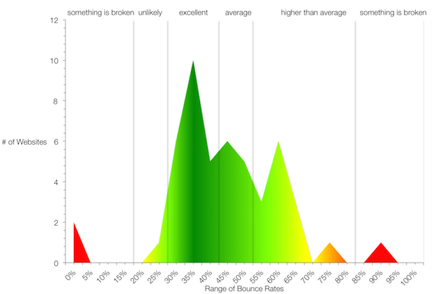 Website Bounce Rate Averages
