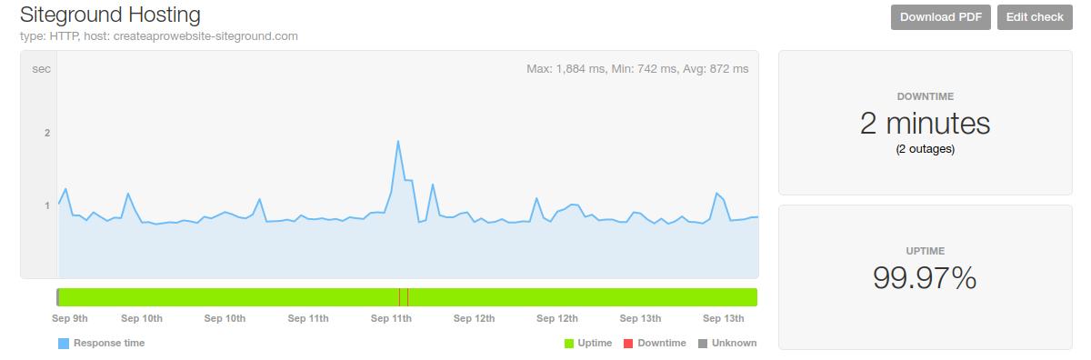siteground hosting speed uptime