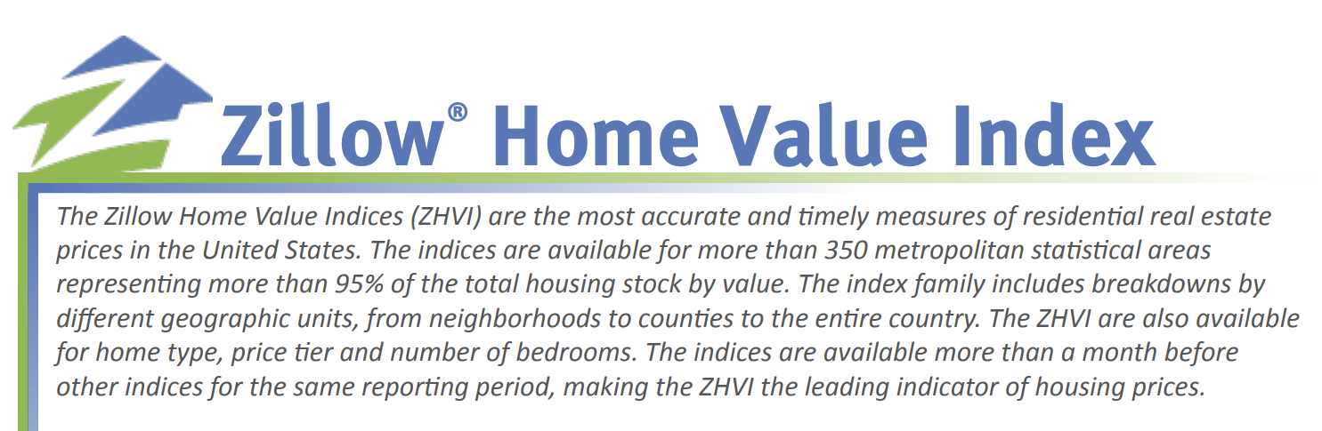 Long Form SEO - Zillow Home Value Index