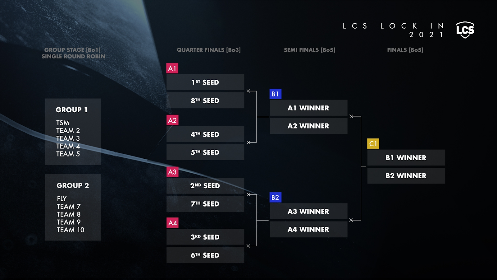 LCS format changes