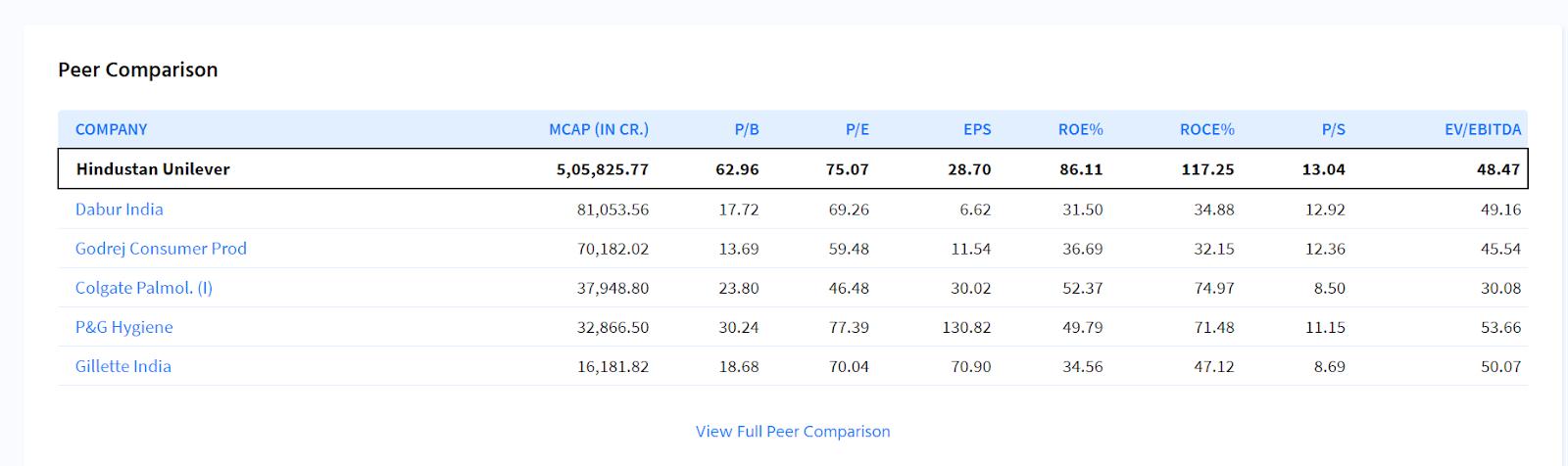 Peer comparison of Hindustan Unilever