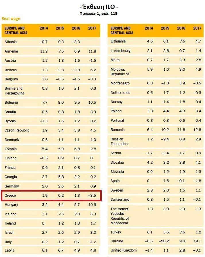 ΝΔ: Στην Ελλάδα η μεγαλύτερη μείωση μισθών πανευρωπαϊκά το 2017