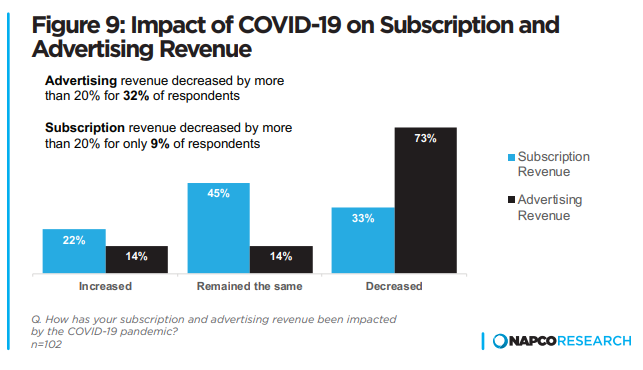 Figure 9: Impact of COVID-19 on Subscription and Advertising Revenue