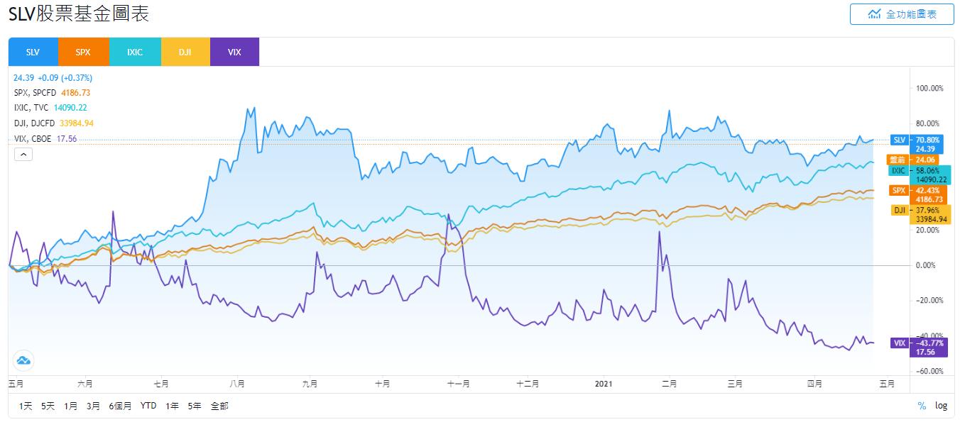SLV stock,SLV ETF,SLV 美股,SLV 股價,SLV stock price
