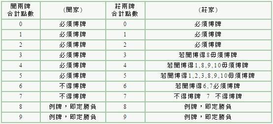 百家樂玩法牌局中,莊家與閒家能否補牌,視前兩張牌的點數相加而決定