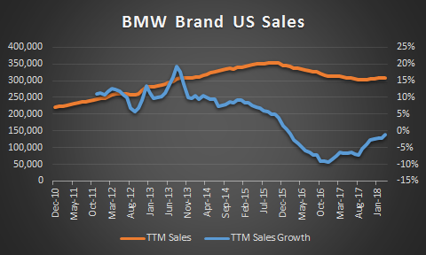 BMW Brand US Sales