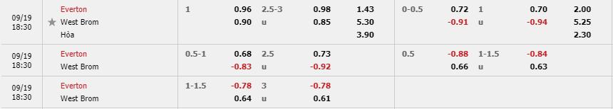 Tỷ lệ kèo Everton vs West Bromwich mới nhất của nhà cái Fun88