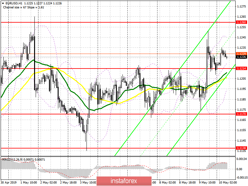 EUR/USD: plan for the European session on May 10. Buyers need to protect 1.1215