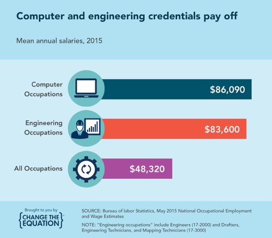 Computer and engineering credentials pay off