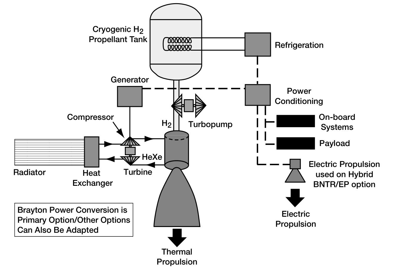 NASA nuclear rocket diagram
