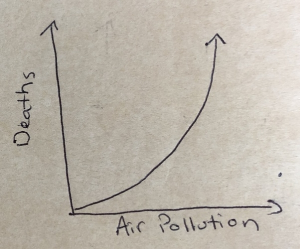 This is NOT how air pollution impacts deaths