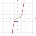 床関数 floor function - Physic...