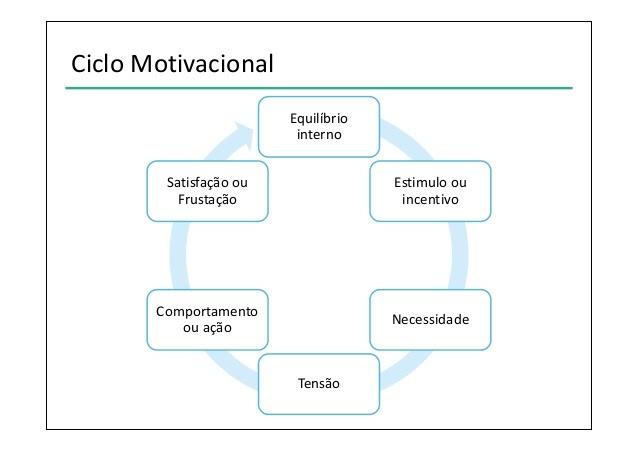 Administração Teórica Ciclo Motivacional