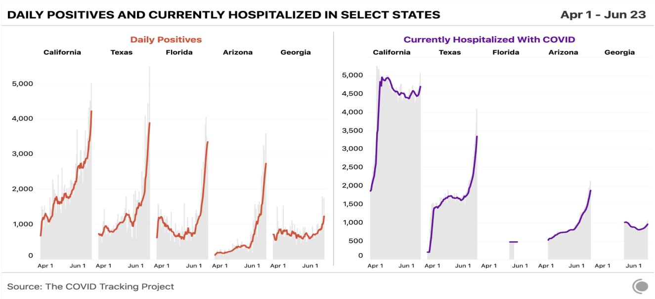 Five-state comparison chart