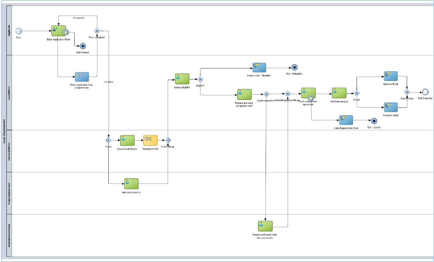 Business Process Management Oracle BPM Suite