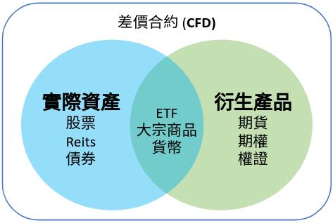 CFD 差價合約可交易的商品