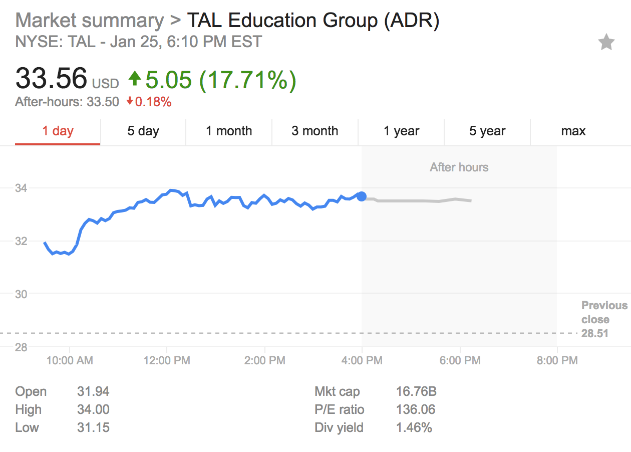 TAL Education Group (TAL) - Sizzling Stock to Focus