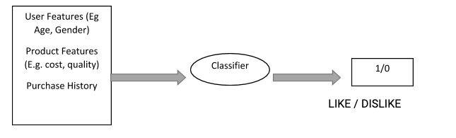 a real-world example of a classification model with a classifier been used.