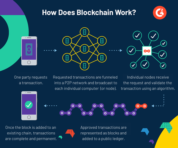 Chart explaining the steps involved during a transaction using blockchain technology