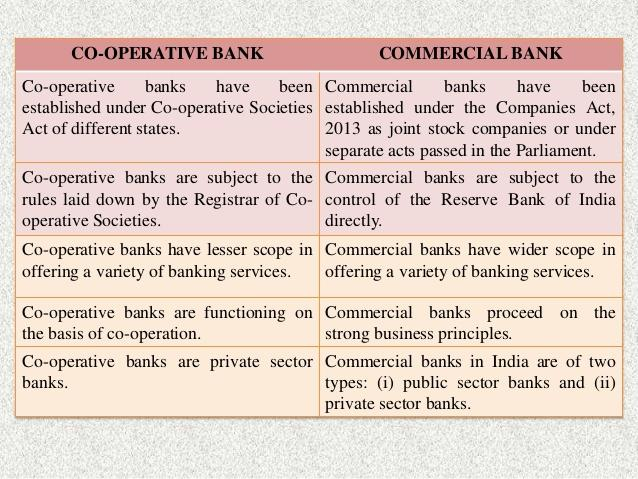 Image result for  Cooperative banking in India