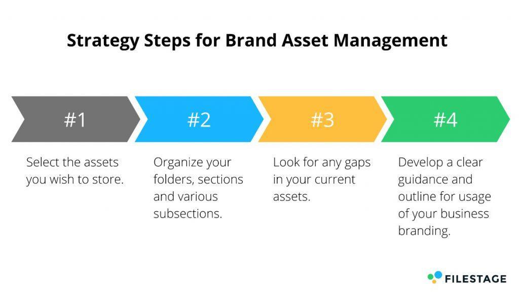 Strategieschritte für Brand Asset Management von Filestage