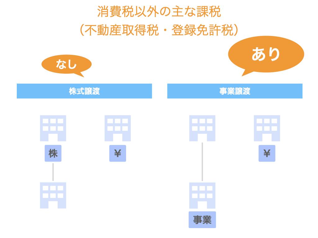 事業譲渡における消費税以外の主な課税
