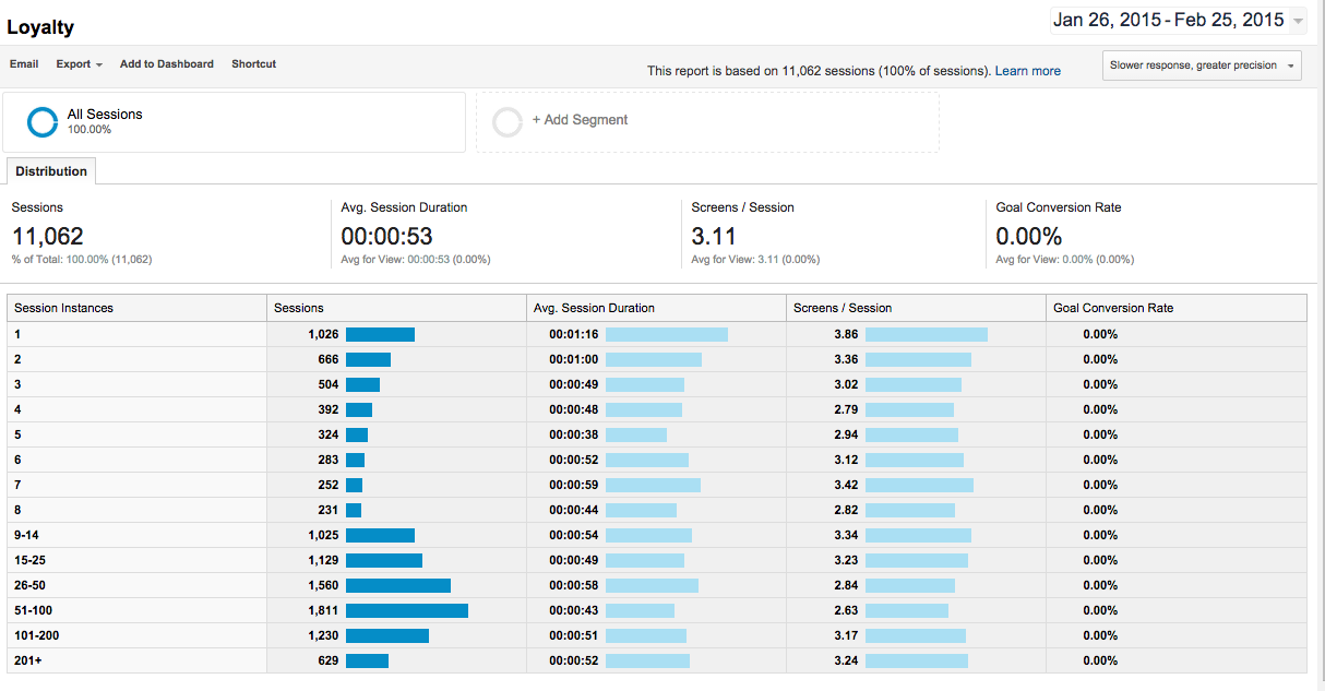 Google Analytics Loyalty Report Screenshot