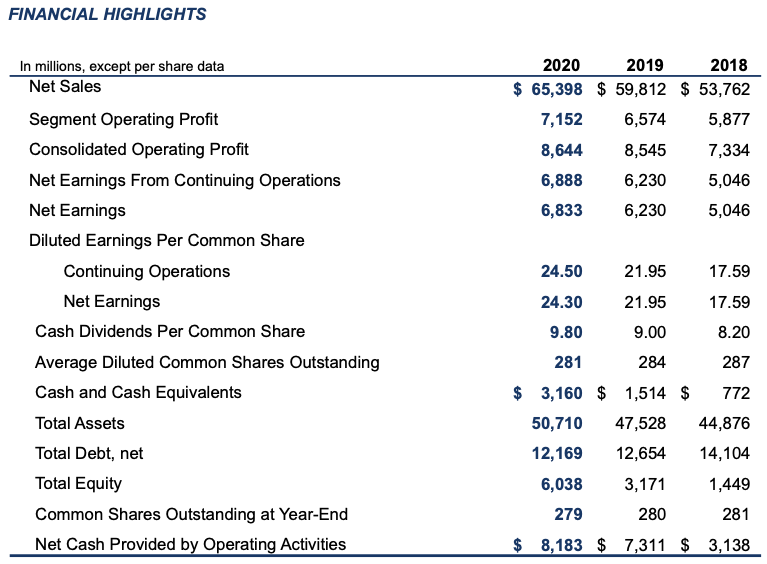Lockheed Martin Stock Analysis, Financial Highlights FY2020