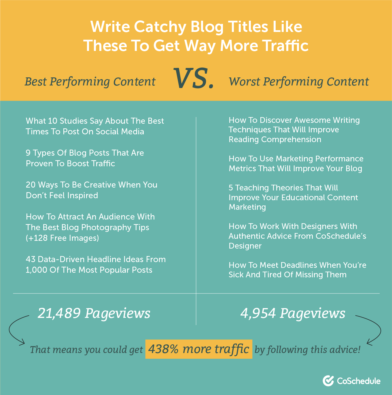 how to write catchy blog titles