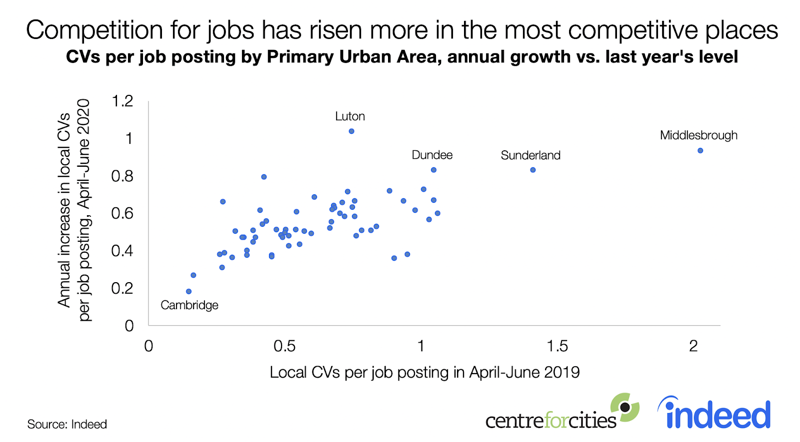 Competition for jobs has risen more in the most competitive places