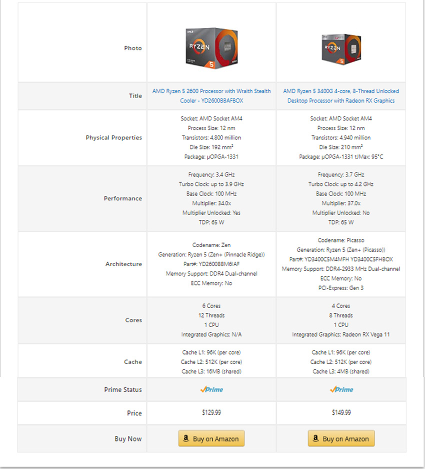 azonpress, amazon comparison table, wp data table