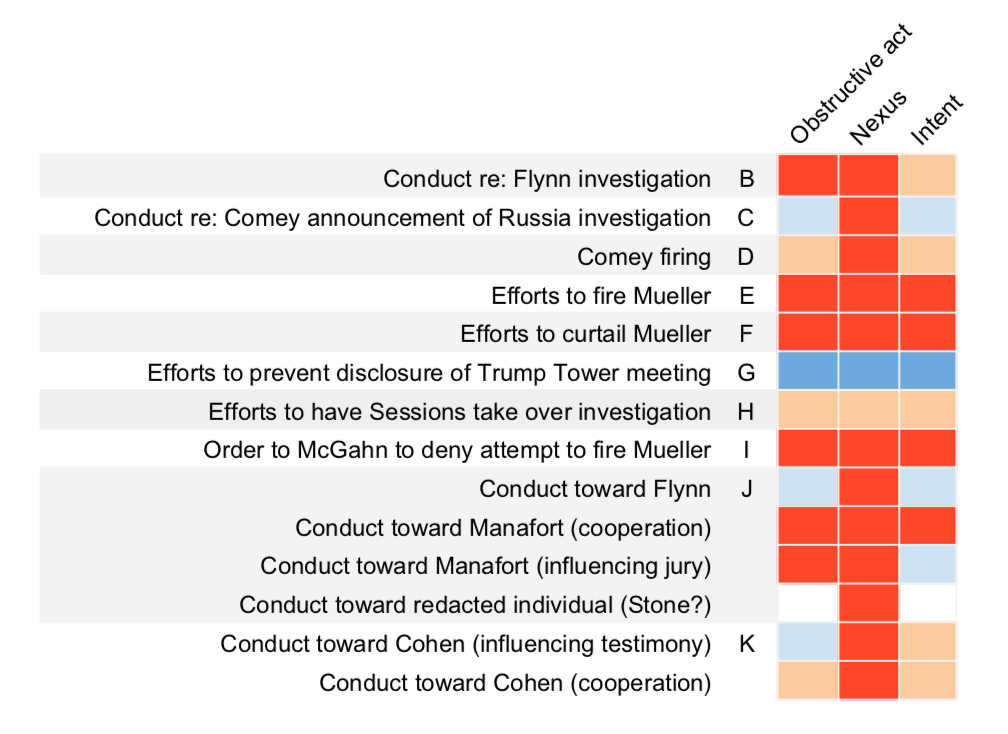 Obstruction of Justice in the Mueller Report: A Heat Map - Lawfare