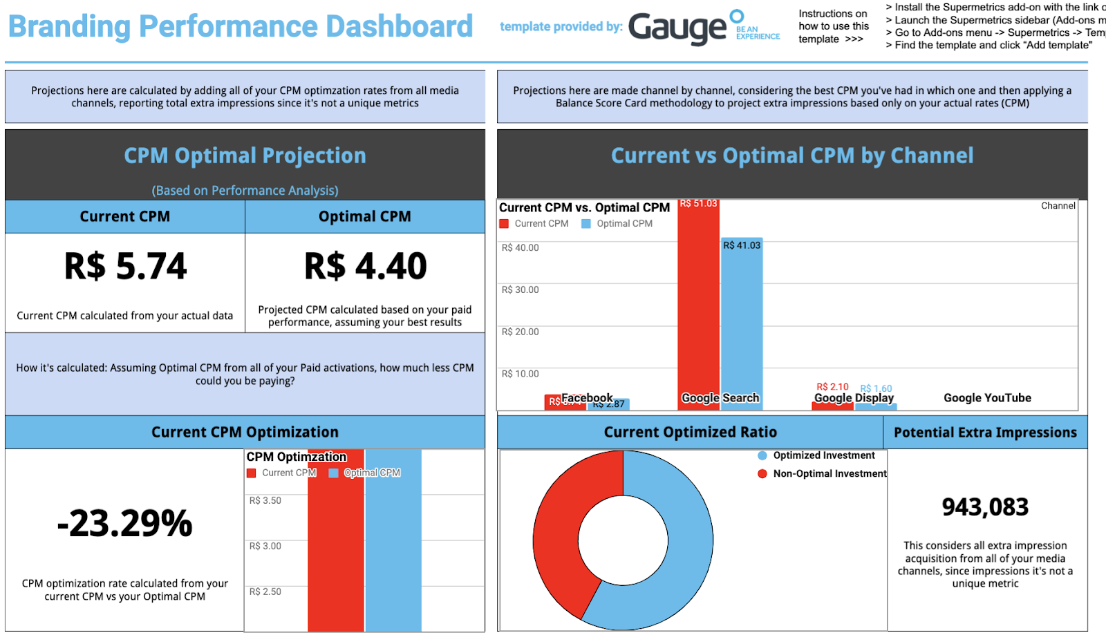 Paid social performance dashboard template by Gauge - Google Sheets