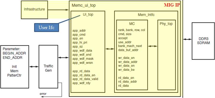 FPGA Integration