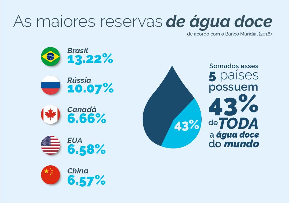 Distribuição de reservas de água doce pelo mundo.