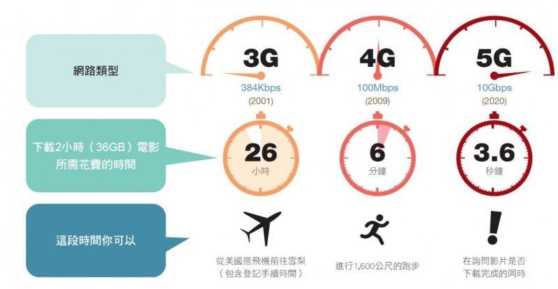 5G概念股ETF:從3G~4G~5G所有運用上的轉變與花費時間