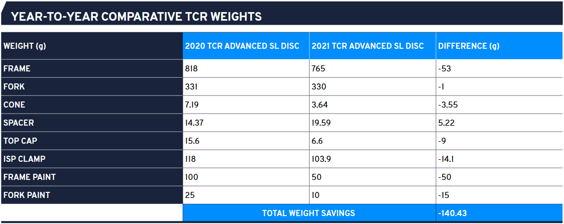 Comparative TCR weight