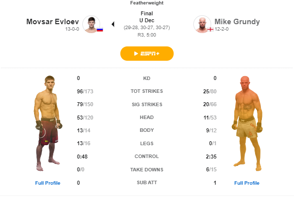 Movsar Evolev vs. Mike Grundy Tale of the Tape