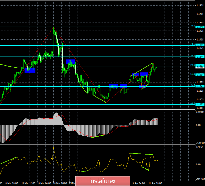 Analysis of EUR/USD divergence for April 15. Two bearish divergences can send a pair down