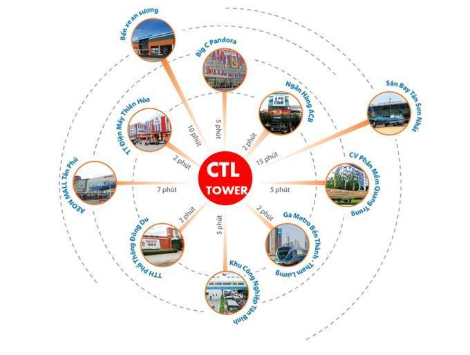 Căn hộ chung cư CTL Tower