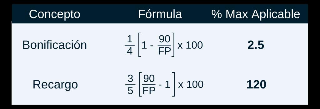 formulas bonificacion y recargo
