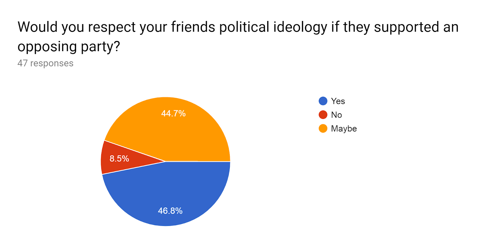 Forms response chart. Question title: Would you respect your friends political ideology if they supported an opposing party? . Number of responses: 47 responses.